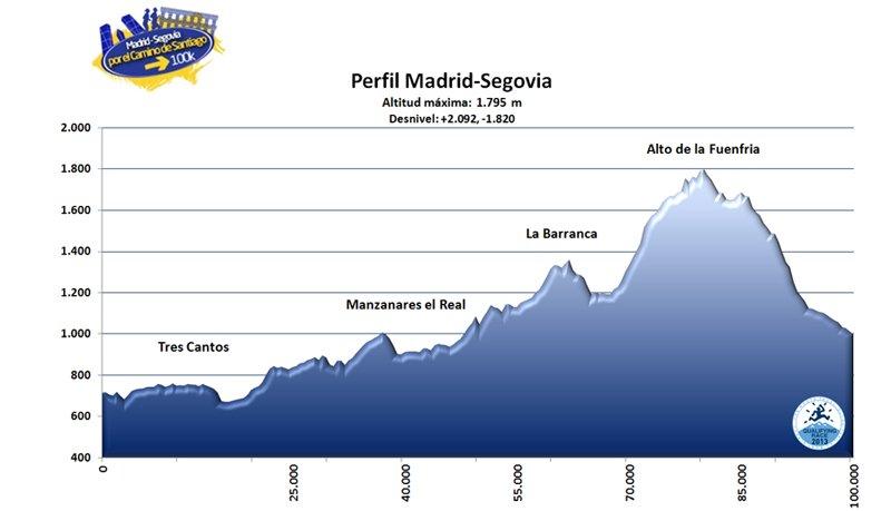 100k-madrid-segovia-2012-perfil-de-carrera